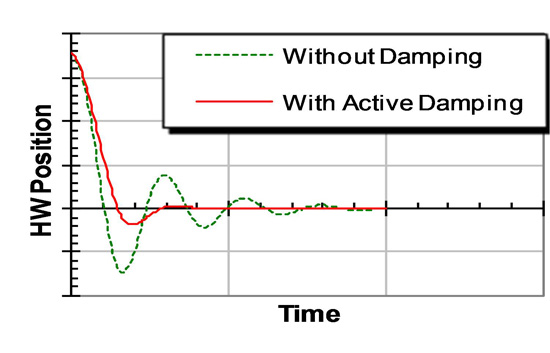 Active Damping